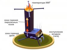 """Печь """"Огниво"""" (инфографика)"""