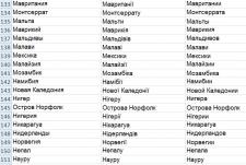 Обробка назв країн (відмінювання -укр., рос. мови)