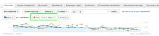 Пример снижения цены за клик