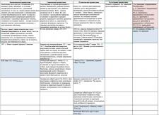 Создание таблицы в Excel.