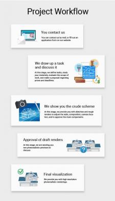 Инфографика рабочего процесса