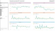 Создание отчетов на базе MS Power BI