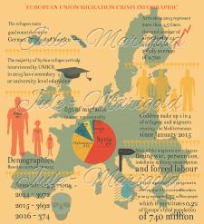 Європейська міграційна криза. Інфографіка