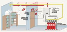Проектирование установок пожаротушения