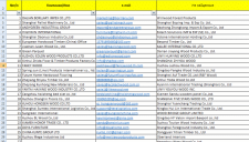Сбор базы Email Wood Industry Companies in China