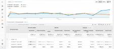 Результат по AdWords.  Первые и крайние 3 месяца