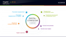Презентация digital agency