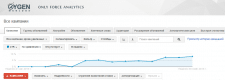 Настройка и оптимизация поискового трафика. РМП