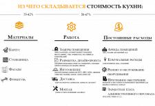 Дизайн нижней части сайта