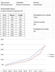 """СЕО продвижение сайта Тематика """"Магазин Электроник"""