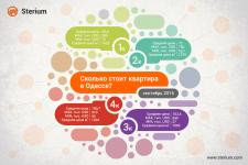 Инфографика - сколько стоит квартира в Одессе?