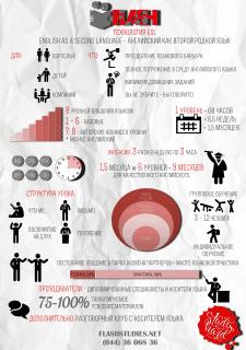 Инфографика для школы английского