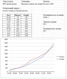 """СЕО продвижение Тема  """"Продажа сплавов для сварки"""""""