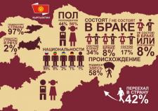 Инфографика населения Кыргызстана за 2012г.