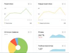 Яндекс Директ для Бытовок