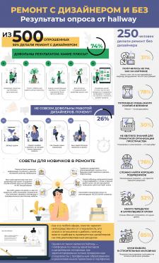 Инфографика  для поиска дизайнера