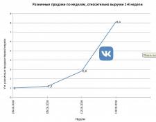 Продвижение группы ВКонтакте, таргет