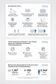 Інфографіка-статистика про онкозахворювання
