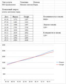 """СЕО продвижение сайта Тематика """"Магазин Сантехники"""