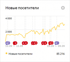 Развитие сети клиник в г. Ростове-на-Дону