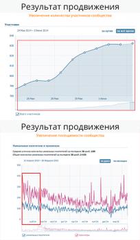 """Продвижение """"Анти-кафе"""" Регион Хмельницкий"""