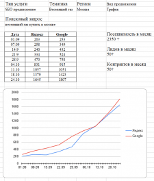 "СЕО продвижение сайта Тематика ""Веселящий Газ"""