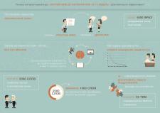 Инфографика для обучающего курса