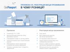 Інфографіка для Getpass