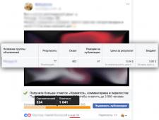 Продвижение публикации Facebook