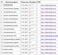 elektroshok.at.ua - продвижение сайта в google.com.ua