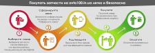 """avto100.in.ua"" дизайн инфографики"