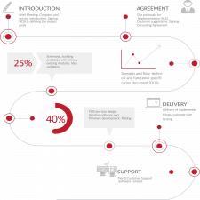 Інфографіка робочого процесу