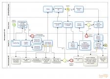 Разработка бизнес-процессов в Битрикс24