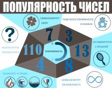 """Инфографика """"Популярность чисел"""""""