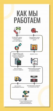 Инфографика о схеме работы мебельной компании