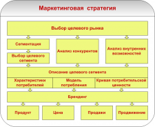 Создание маркетинговой стратегии 2013-14 (Puller)