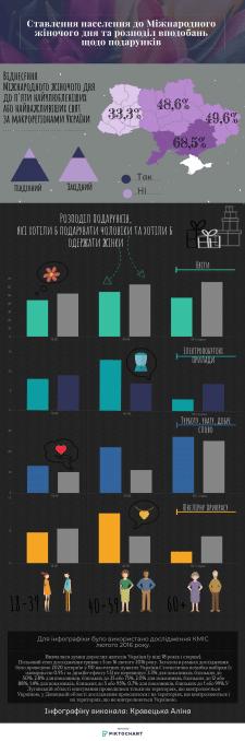 Інфографіка за даними КМІС