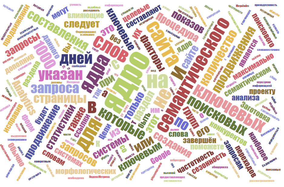 Семантическое ядро оптимизация от Суханов Денис (SEO)
